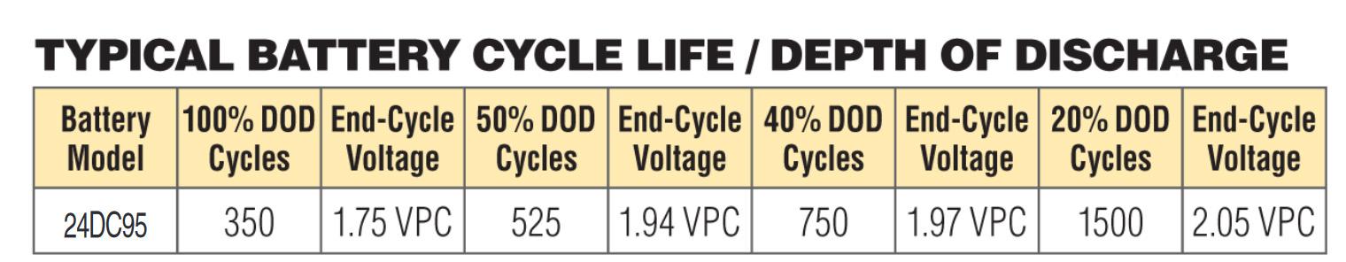 Crown-24DC95-ilosc-cykli