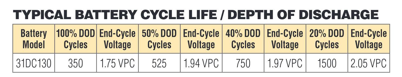 Crown-31DC130-ilosc-cykli