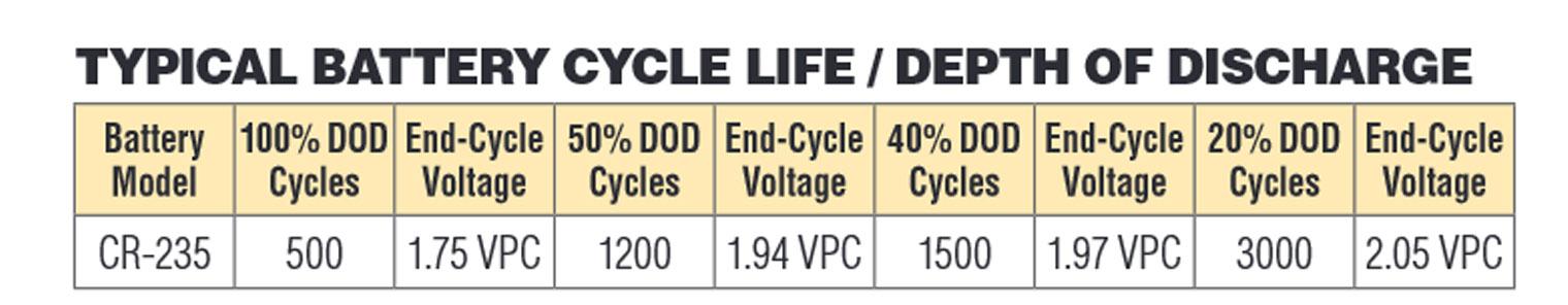 ilosc-cykli-Crown-Battery-CR-235-6V-235Ah